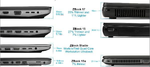 ویژگی های لپ تاپ های مهندسی